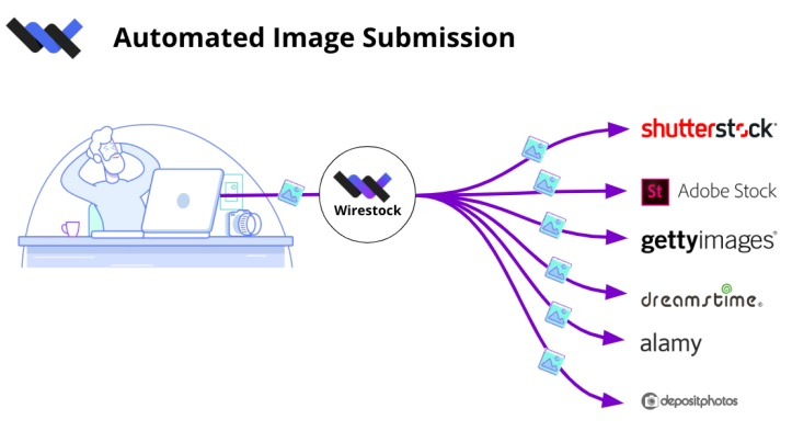 Wirestock automated image submission